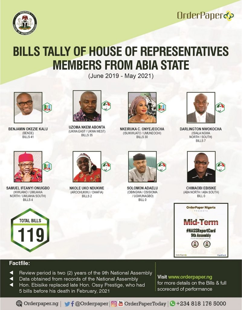 Abia State NASS