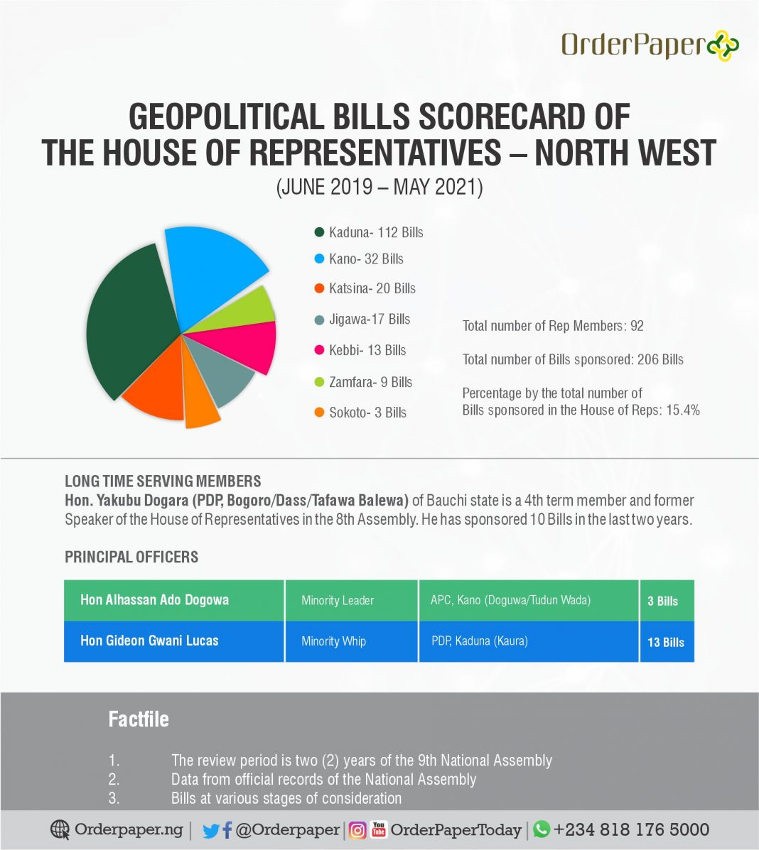 Reps bills from north west