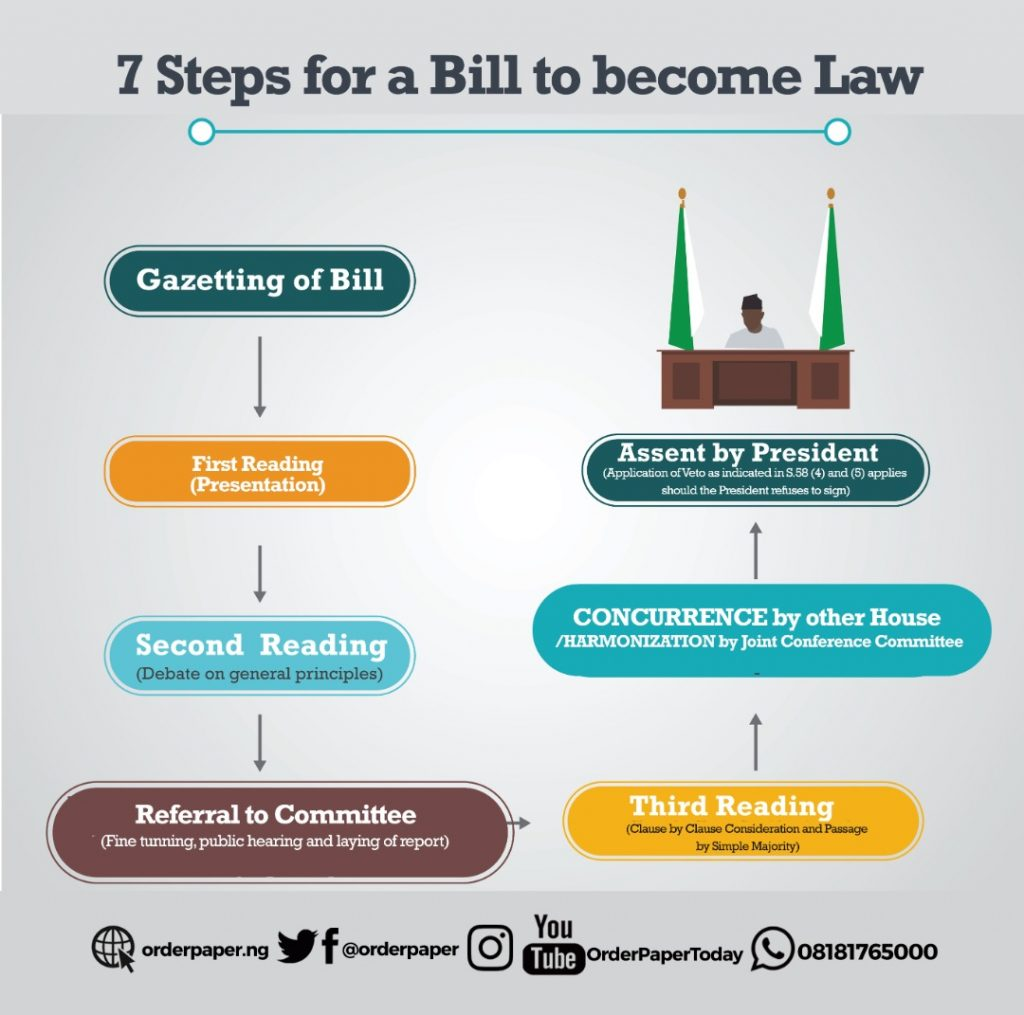 Graphic illustration of how a bill becomes a law
